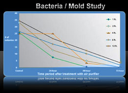 Air Oasis Bacteria Study by West Texas A&M University